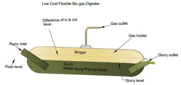 balloon digester build a biogas plant home - Home Biogas System Design