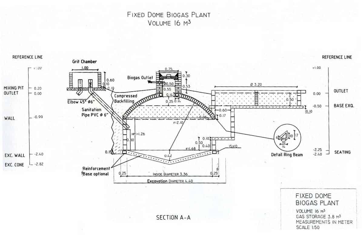 Fixed Dome Biogas Build A Biogas Plant Home